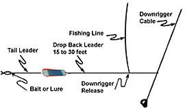 устройство типичного монтажа (рига) с использованием обыкновенно флэшера (Typical Flasher Rigging)